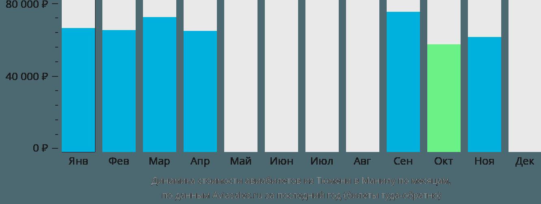 Динамика стоимости авиабилетов из Тюмени в Манилу по месяцам