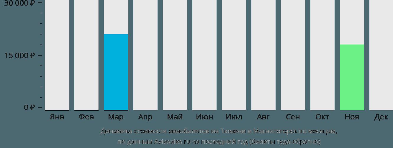 Динамика стоимости авиабилетов из Тюмени в Магнитогорск по месяцам
