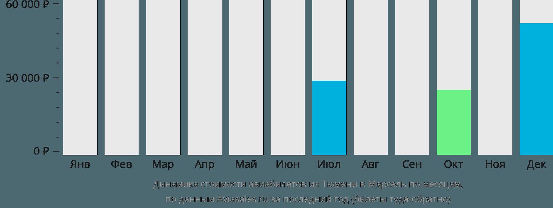Динамика стоимости авиабилетов из Тюмени в Марсель по месяцам
