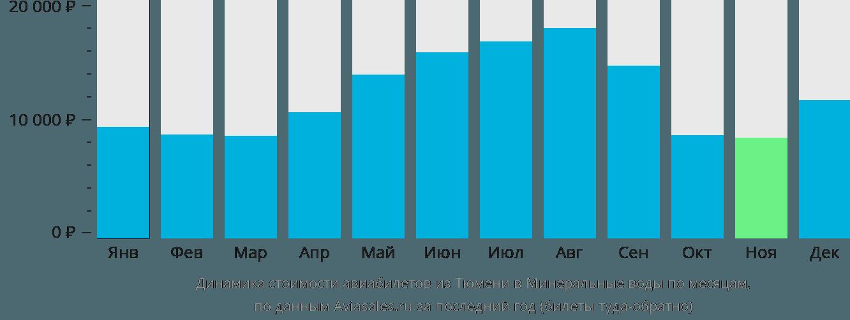 Динамика стоимости авиабилетов из Тюмени в Минеральные воды по месяцам