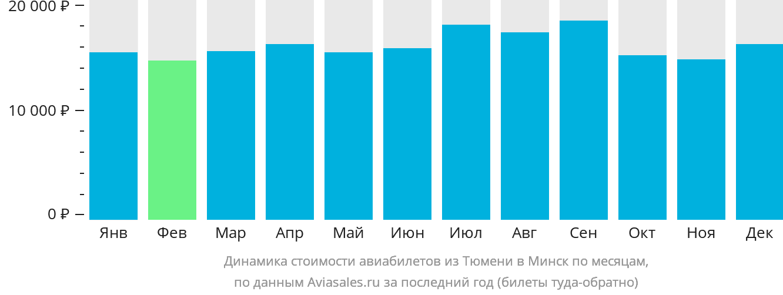 Динамика стоимости авиабилетов из Тюмени в Минск по месяцам