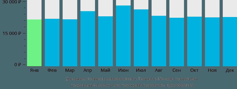 Динамика стоимости авиабилетов из Тюмени в Мюнхен по месяцам