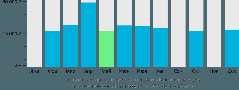 Динамика стоимости авиабилетов из Тюмени в Нальчик по месяцам