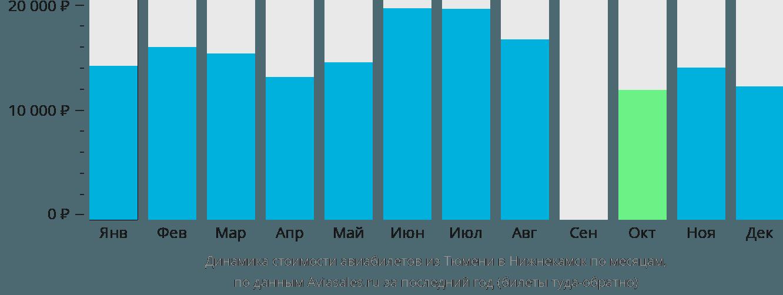 Динамика стоимости авиабилетов из Тюмени в Нижнекамск по месяцам