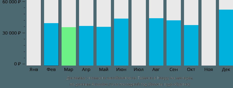 Динамика стоимости авиабилетов из Тюмени в Ниццу по месяцам