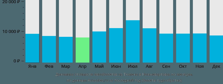 Динамика стоимости авиабилетов из Тюмени в Нижневартовск по месяцам