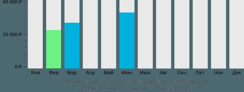 Динамика стоимости авиабилетов из Тюмени в Нарьян-Мар по месяцам