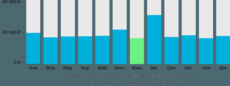 Динамика стоимости авиабилетов из Тюмени в Ноябрьск по месяцам