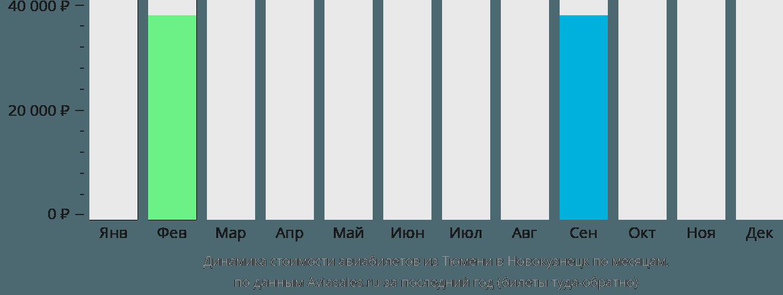 Динамика стоимости авиабилетов из Тюмени в Новокузнецк по месяцам