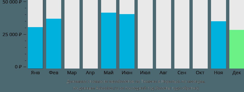 Динамика стоимости авиабилетов из Тюмени в Норильск по месяцам