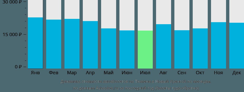Динамика стоимости авиабилетов из Тюмени в Новый Уренгой по месяцам