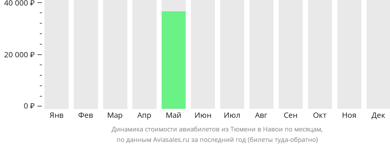 Динамика стоимости авиабилетов из Тюмени в Навои по месяцам