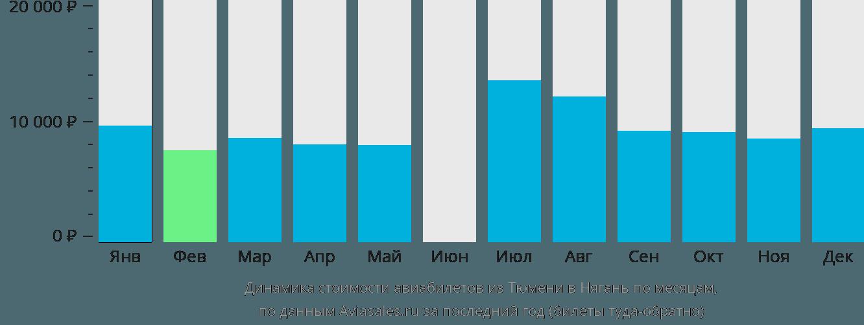 Динамика стоимости авиабилетов из Тюмени в Нягань по месяцам