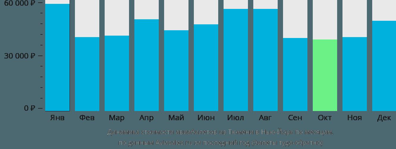 Динамика стоимости авиабилетов из Тюмени в Нью-Йорк по месяцам
