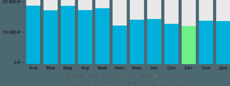Динамика стоимости авиабилетов из Тюмени в Надым по месяцам