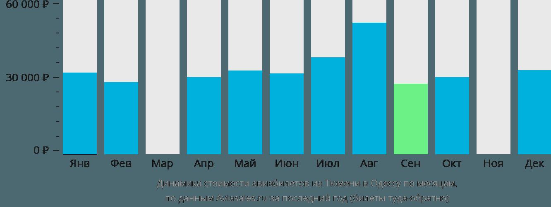 Динамика стоимости авиабилетов из Тюмени в Одессу по месяцам