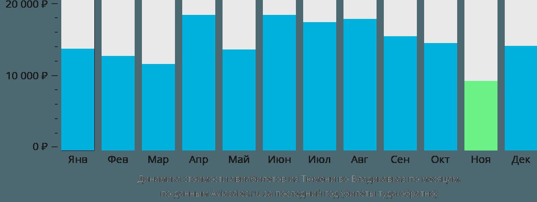Динамика стоимости авиабилетов из Тюмени во Владикавказ по месяцам