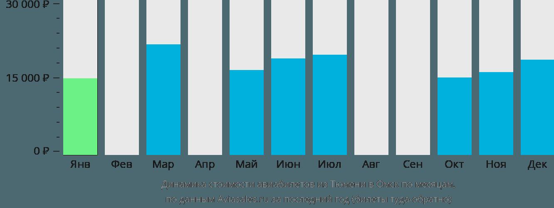 Динамика стоимости авиабилетов из Тюмени в Омск по месяцам