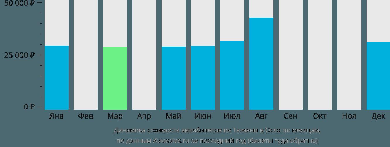 Динамика стоимости авиабилетов из Тюмени в Осло по месяцам