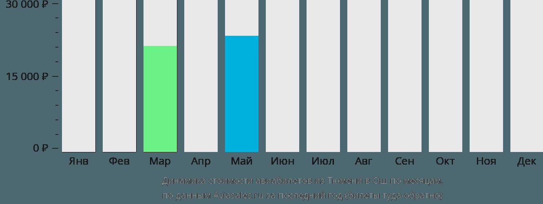 Динамика стоимости авиабилетов из Тюмени в Ош по месяцам