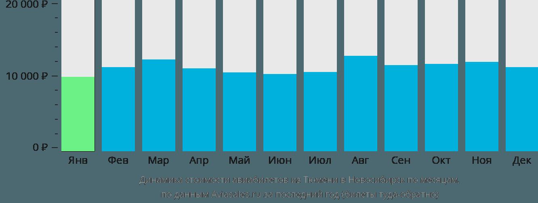 Динамика стоимости авиабилетов из Тюмени в Новосибирск по месяцам
