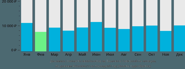 Динамика стоимости авиабилетов из Тюмени в Советский по месяцам