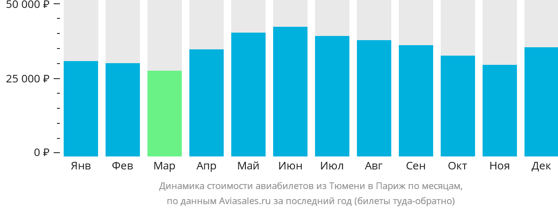 Динамика стоимости авиабилетов из Тюмени в Париж по месяцам