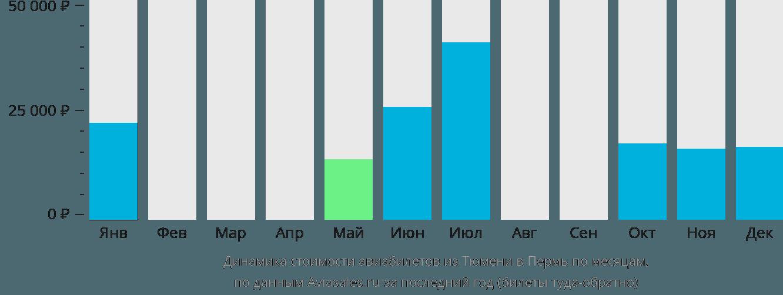 Динамика стоимости авиабилетов из Тюмени в Пермь по месяцам