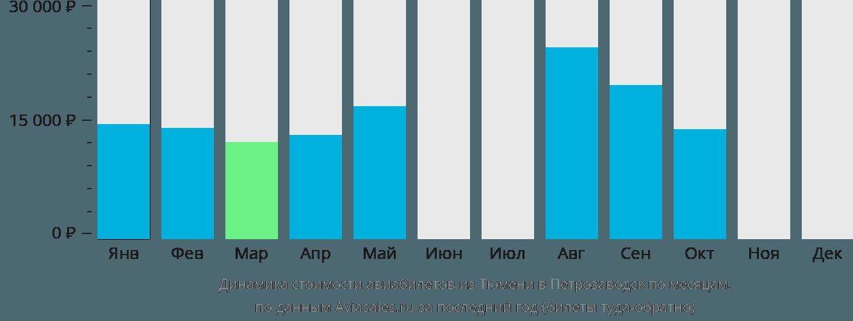 Динамика стоимости авиабилетов из Тюмени в Петрозаводск по месяцам