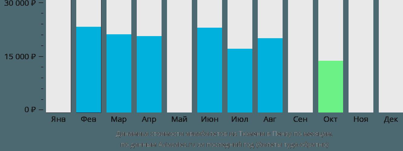 Динамика стоимости авиабилетов из Тюмени в Пензу по месяцам