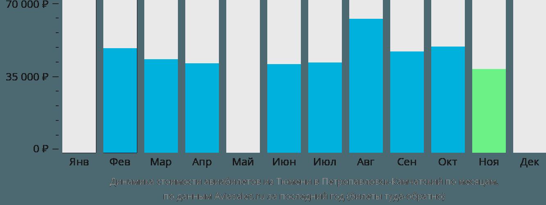 Динамика стоимости авиабилетов из Тюмени в Петропавловск-Камчатский по месяцам