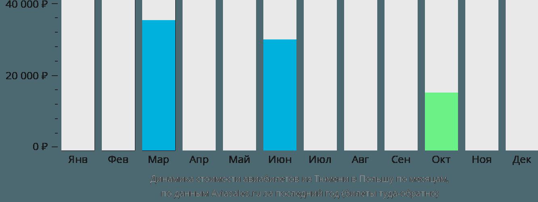 Динамика стоимости авиабилетов из Тюмени в Польшу по месяцам