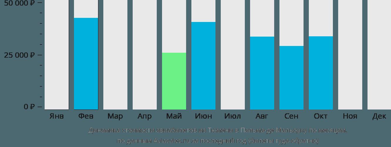 Динамика стоимости авиабилетов из Тюмени в Пальма-де-Мальорку по месяцам