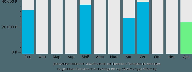 Динамика стоимости авиабилетов из Тюмени в Палермо по месяцам
