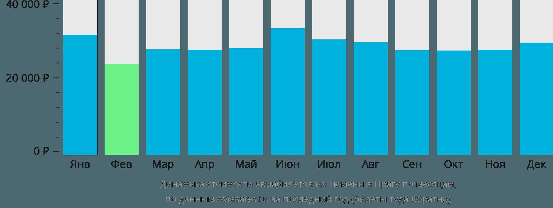 Динамика стоимости авиабилетов из Тюмени в Прагу по месяцам