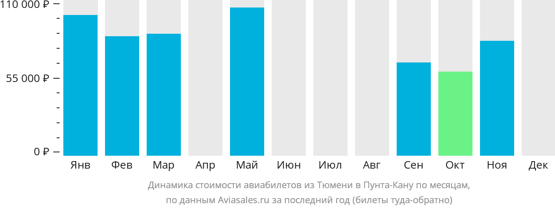 Динамика стоимости авиабилетов из Тюмени в Пунта-Кану по месяцам