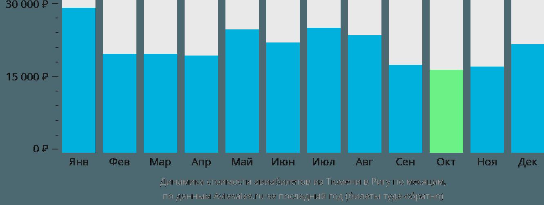 Динамика стоимости авиабилетов из Тюмени в Ригу по месяцам