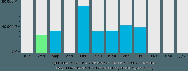 Динамика стоимости авиабилетов из Тюмени в Римини по месяцам