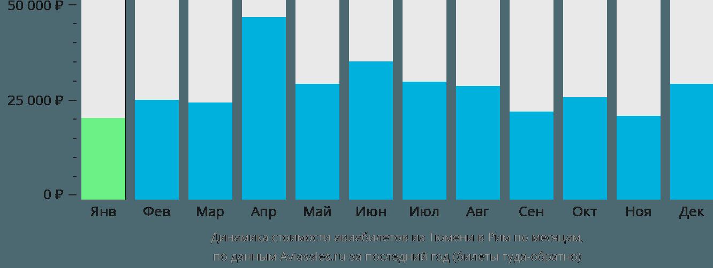 Динамика стоимости авиабилетов из Тюмени в Рим по месяцам