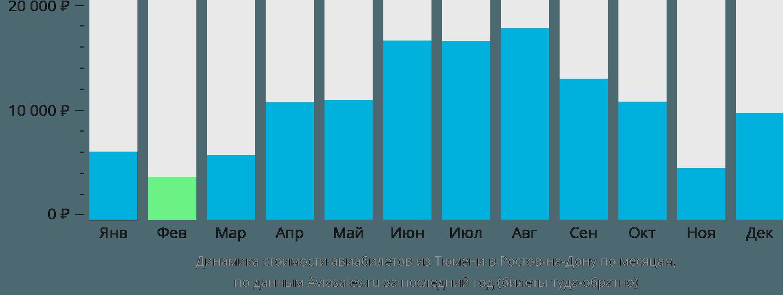Динамика стоимости авиабилетов из Тюмени в Ростов-на-Дону по месяцам