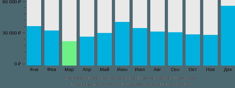 Динамика стоимости авиабилетов из Тюмени в Сербию по месяцам
