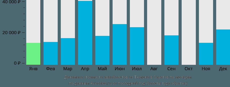 Динамика стоимости авиабилетов из Тюмени в Саратов по месяцам