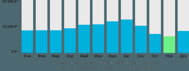 Динамика стоимости авиабилетов из Тюмени в Россию по месяцам