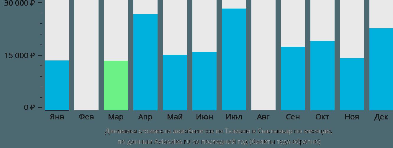 Динамика стоимости авиабилетов из Тюмени в Сыктывкар по месяцам