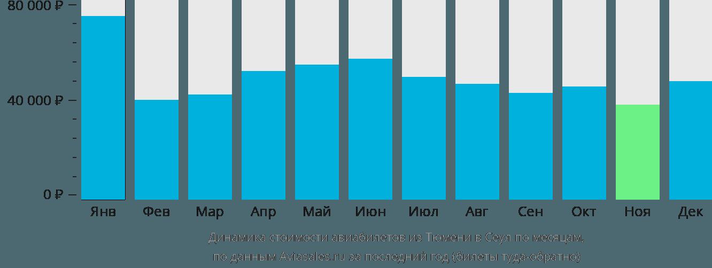 Динамика стоимости авиабилетов из Тюмени в Сеул по месяцам