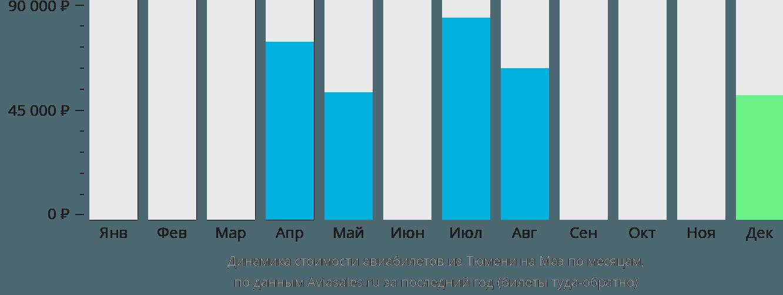 Динамика стоимости авиабилетов из Тюмени на Маэ по месяцам