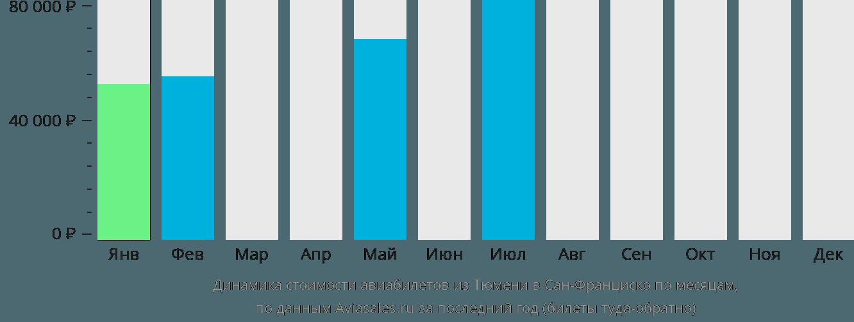 Динамика стоимости авиабилетов из Тюмени в Сан-Франциско по месяцам