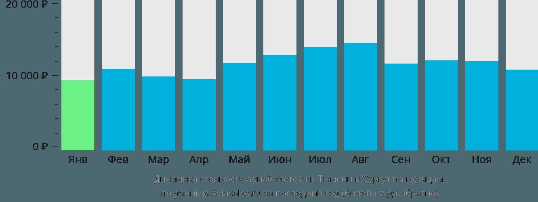 Динамика стоимости авиабилетов из Тюмени в Сургут по месяцам