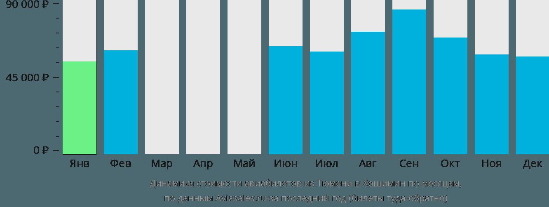 Динамика стоимости авиабилетов из Тюмени в Хошимин по месяцам