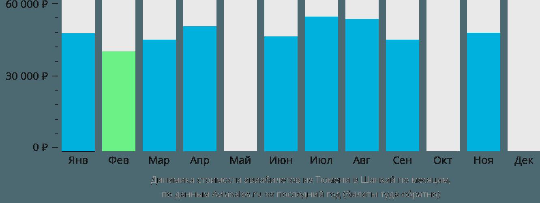 Динамика стоимости авиабилетов из Тюмени в Шанхай по месяцам
